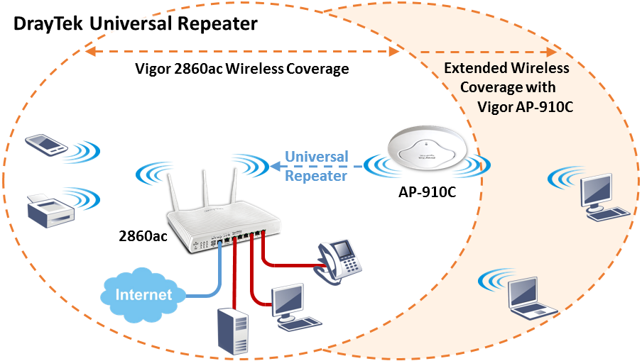 Universal Repeater