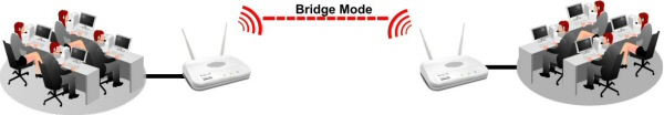 AP700 Modes Bridge