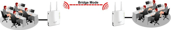 AP710 Modes Bridge