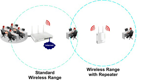 AP710 Modes Repeater