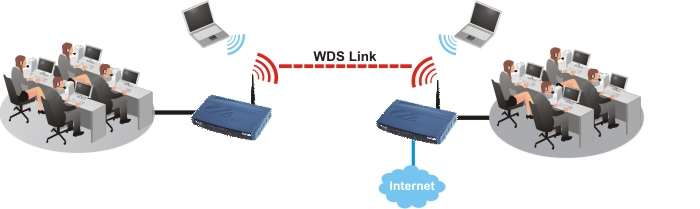 DrayTek Vigor Wireless LAN WDS Bridiging