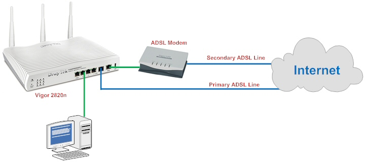 ADSL Backup with a second ADSL line