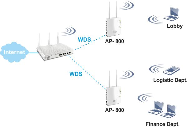 AP800 WDS Repeater 2