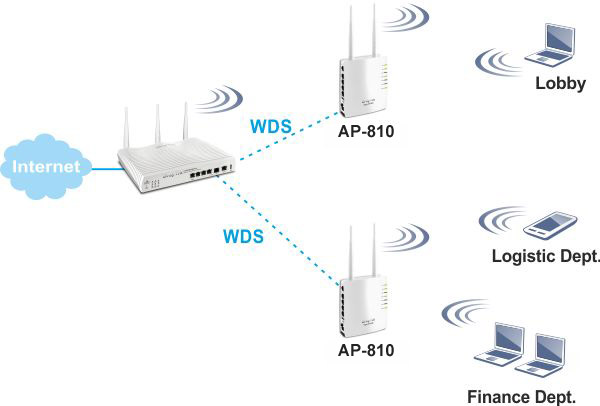 AP810 WDS Repeater 2