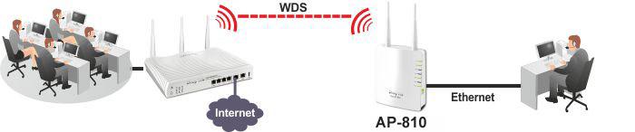 AP810 WDS Station 1
