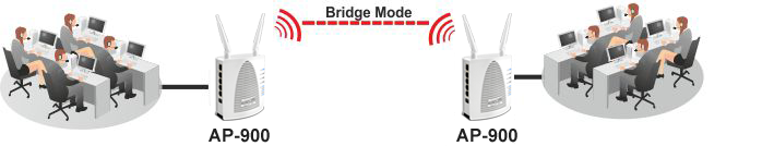 AP900 WDS Bridge 1