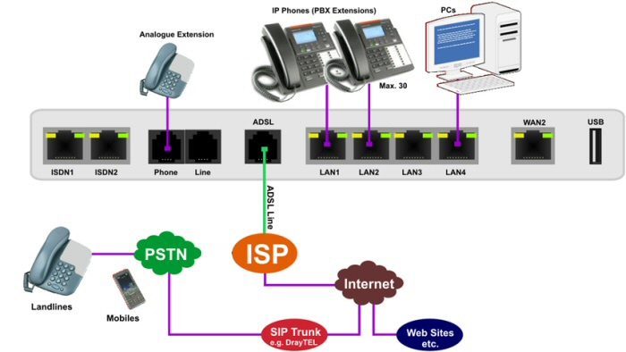 IP PBX using a SIP Trunk such as DrayTEL