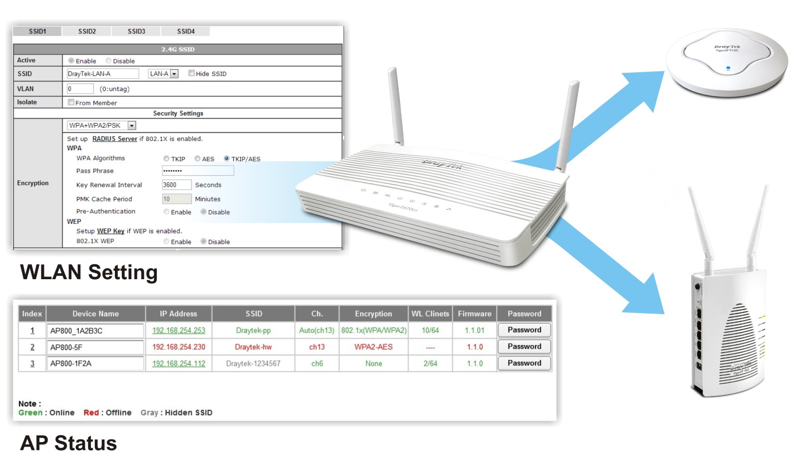 Centralised AP Management