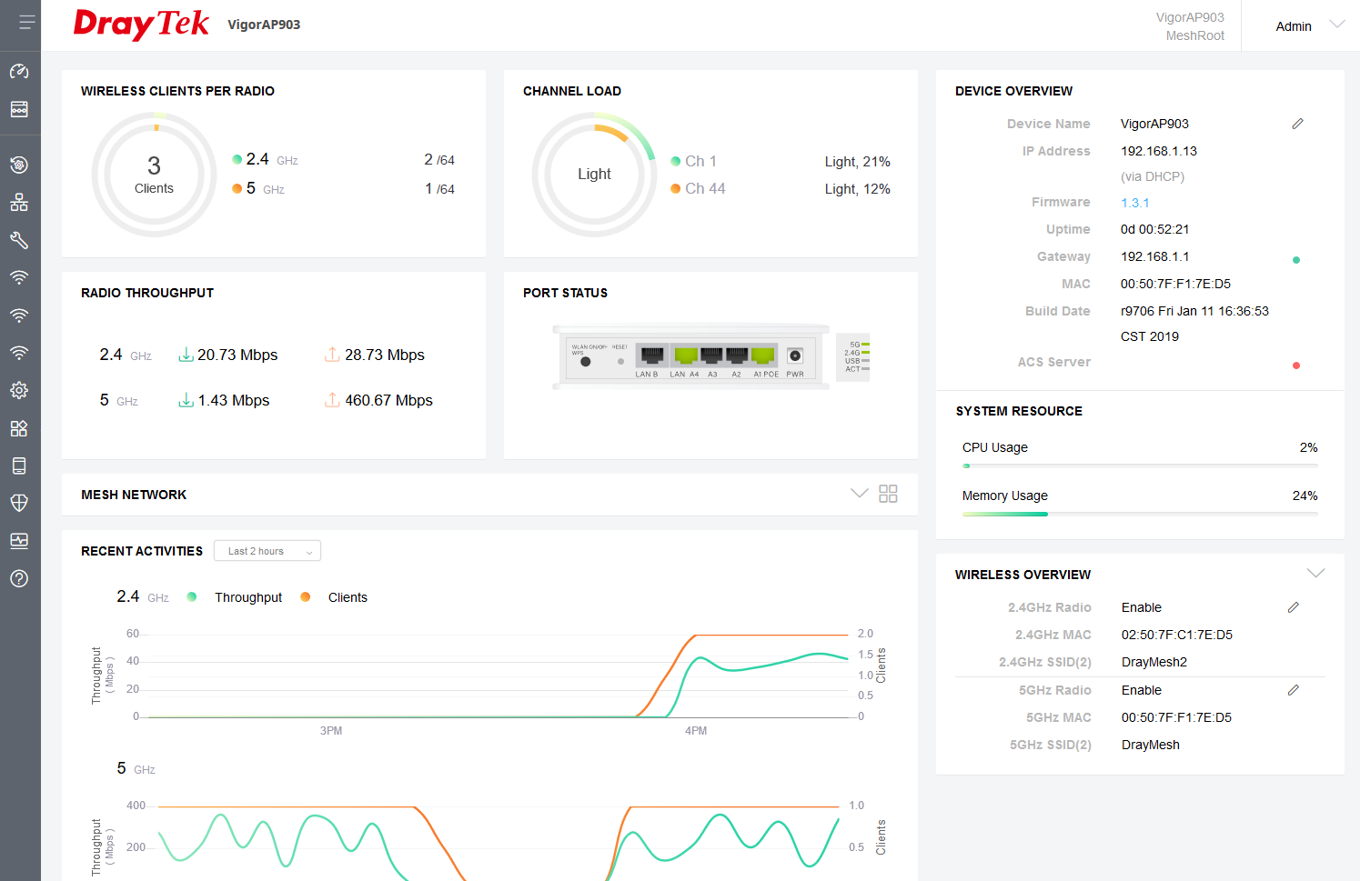 Dashboard view displays VigorAP usage and status information