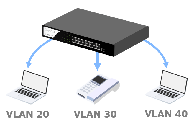Dynamic MAC-based VLAN Assignment