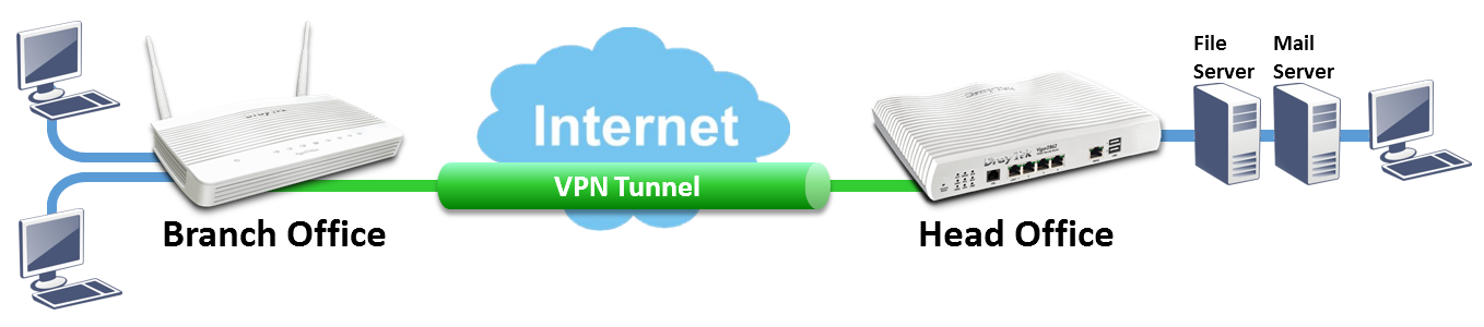 VPN Schematic