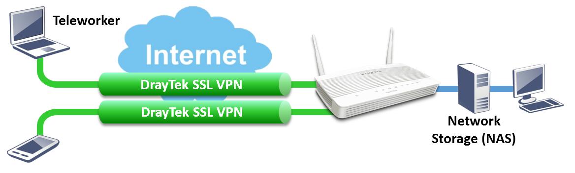 Teleworker VPN Schematic