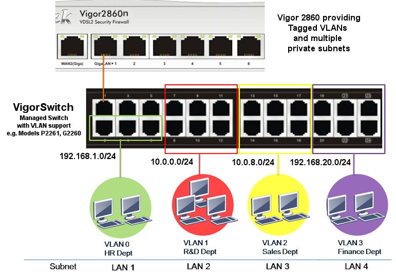 Vigor 2860 Multi subnets extended to a larger switch