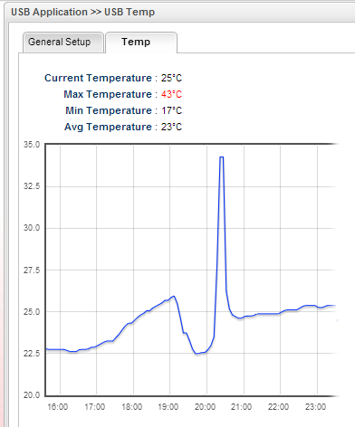 Thermometer Temperature graph on DrayTek router